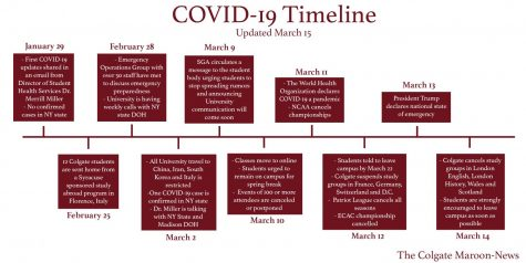 Timeline of Events Related to COVID-19